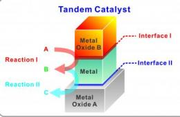 Berkeley Lab researchers report tandem catalysis in nanocrystal interfaces