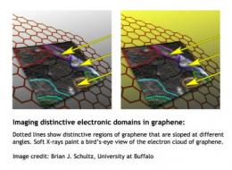Researchers image graphene electron clouds, revealing how folds can harm conductivity
