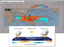 Scientists probe Indian Ocean for clues to worldwide weather patterns