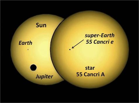 http://cdn.physorg.com/newman/gfx/news/2011/55-cnc-and-sun-transits.jpg