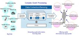 Fujitsu develops distributed and parallel complex event processing technology that rapidly adjusts big data load fluctua
