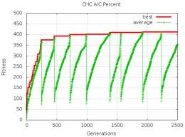 Algorithm searches for models that best explain experimental data