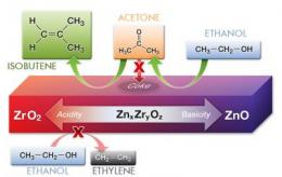 A new catalyst for ethanol made from biomass