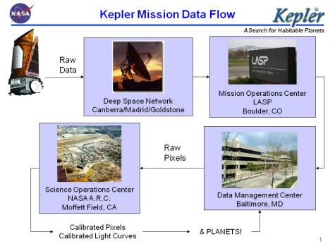 Another 93 gigabytes of data added to the Kepler archive