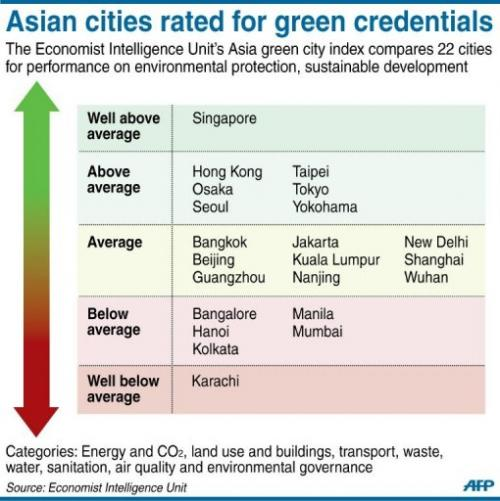 Asian cities rated for green credentials