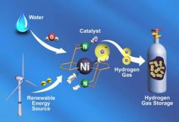 Catalyst that makes hydrogen gas breaks speed record