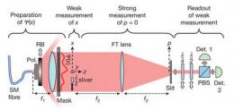 Canadian researchers devise method to directly measure the wavefunction