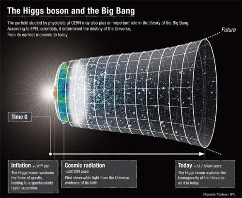 Could the Higgs boson explain the size of the Universe?