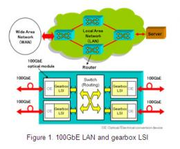 Development of CMOS LSI technology  for 100Gbit ethernet optical transceivers