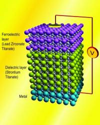 Ferroelectrics could pave way for ultra-low power computing