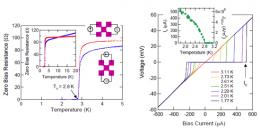 First proof of single atomic layer material with zero resistance