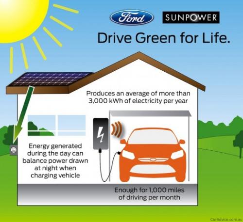 Ford will sell solar-powered cars in partnership with panel vendors