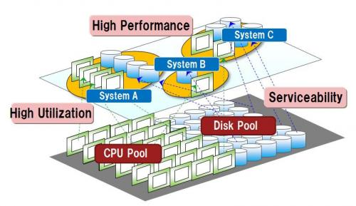 Fujitsu develops prototype of world's first server that simultaneously delivers high performance and flexibility