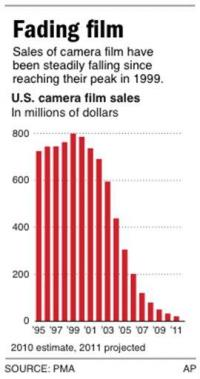 How much longer can photographic film hold on? (AP)