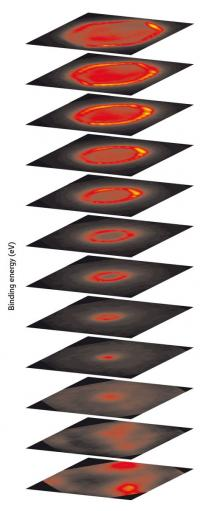 Imaging electrons by the slice