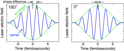 Lightwave electronics at sharp metal tips