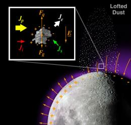 Mystery of the Lunar Ionosphere