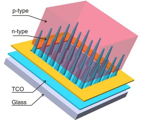 3-D nanocone solar cell technology cranks up efficiency