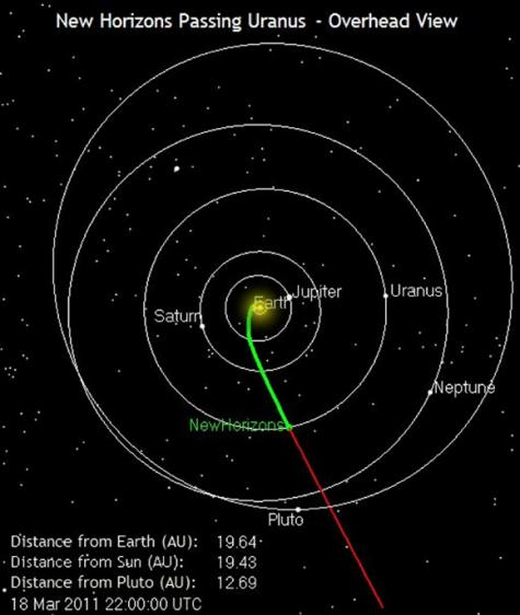 New horizons flies by Uranus
