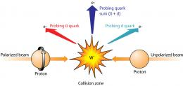 New tool for proton spin