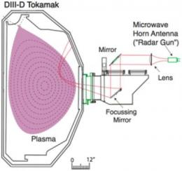 Radar gun catches predator shredding turbulence in fusion plasma