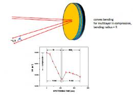 Reducing stress in multilayer laue lenses