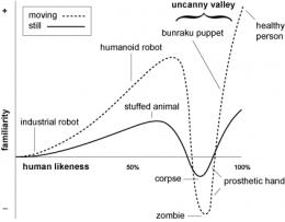 Social Robotics: Beyond the Uncanny Valley