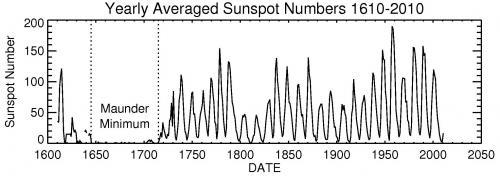 Solar cycle primer