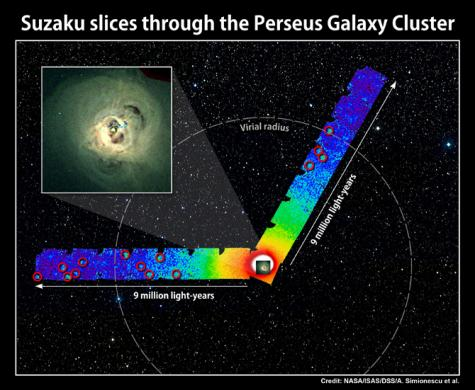 Suzaku shows clearest picture yet of Perseus Galaxy Cluster