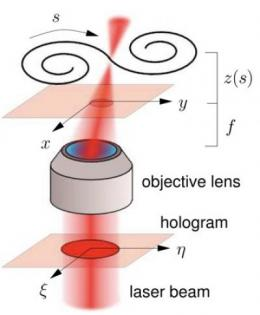 Tying the knot with computer-generated holograms: Winding optical path moves matter