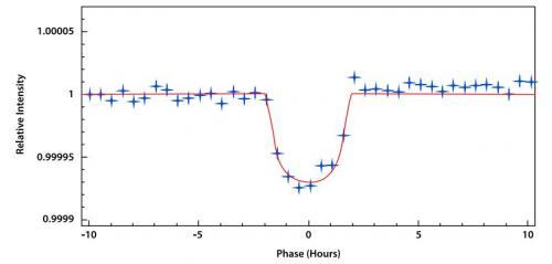 New planet -- Kepler-21b -- discovered
