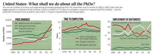 A time for a change in the PhD system