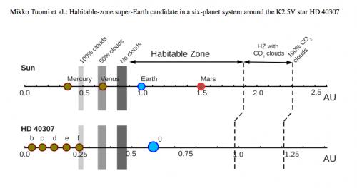 Habitable Exoplanet Confirmed Habitable Exoplanet