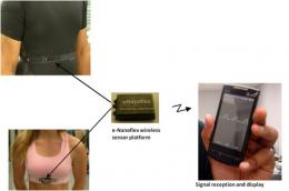 Engineers develop textile sensors that monitor cardiac signs and communicate with smart phones