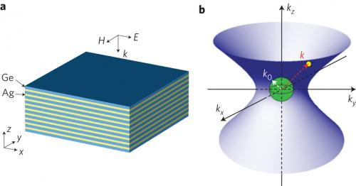 First 3D nanoscale optical cavities from metamaterials