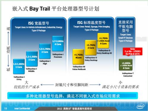 Intel's plans for quadcore SoC chips discovered