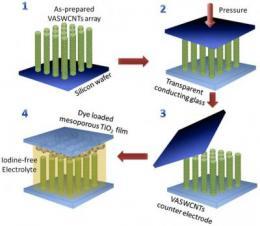 Nanotube electrodes improve solar cells