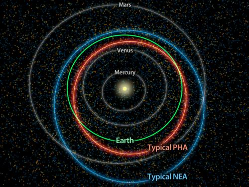 NASA survey counts potentially hazardous asteroids