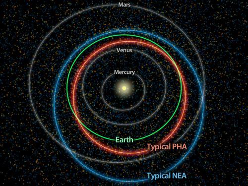 NASA survey counts potentially hazardous asteroids