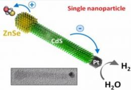 Novel technique to synthesize nanocrystals that harvest solar energy