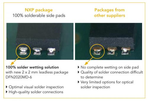 NXP introduces world's first 2-mm x 2-mm MOSFETs with tin-plated solderable side pads