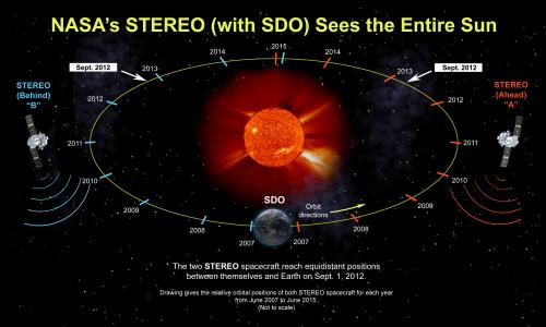 STEREO reaches new milestone at its sixth anniversary