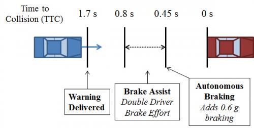 Warning, automatic braking systems on autos will help save lives, research predicts