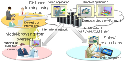 Fujitsu develops high-speed thin client technology for 10-fold improvement in responsiveness