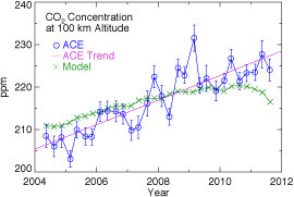 Scientists detect carbon dioxide accumulation at the edge of space
