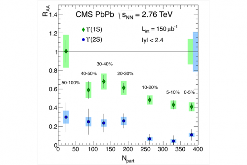 CMS observes melting of Upsilon particles in heavy-ion collisions