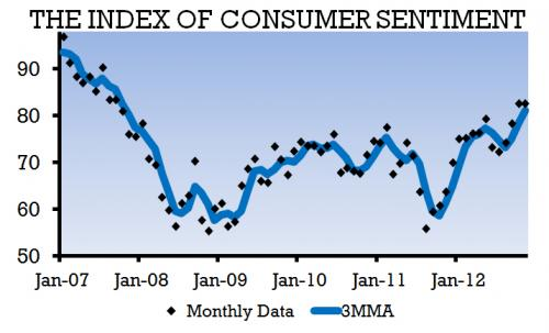 Consumer confidence remains high in November, but will Congressional Grinch steal Christmas?