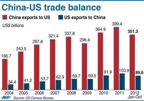 Graphic charting US-China trade balance