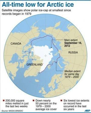 Graphic showing the extent of Arctic sea ice melting