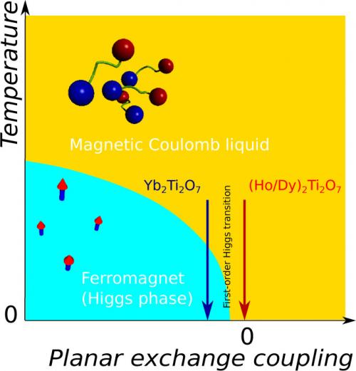 Higgs transition of north and south poles of electrons in a magnet
